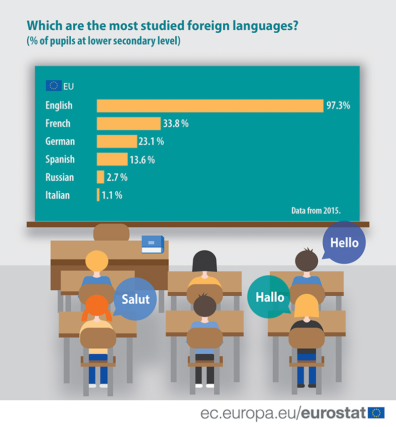 2017-most_studied_foreign_languages-01.jpg